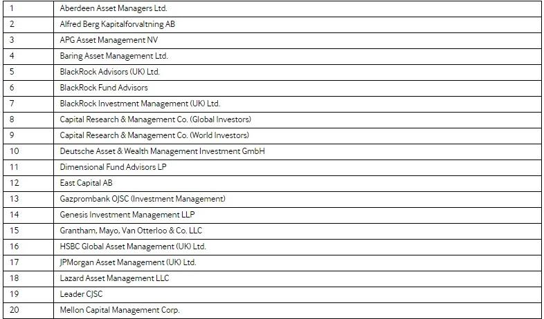Рис. 4. Наиболее активные фонды в российских IPO