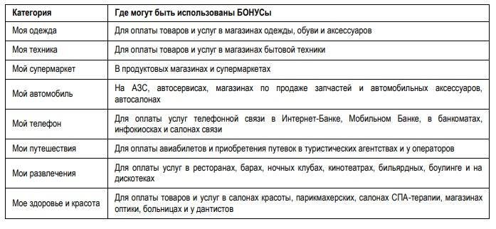 Категории для использования БОНУСов