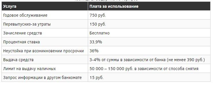 Выдержка из тарифов