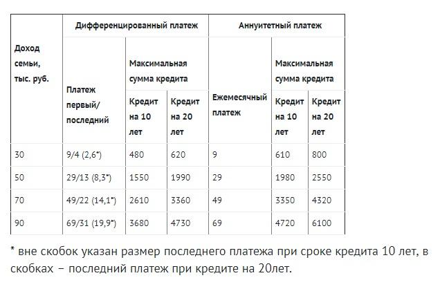Табл. 1. Максимально возможная сумма ипотечного кредита (по ставке 12,5%) для семьи из трех человек, тыс. руб.
