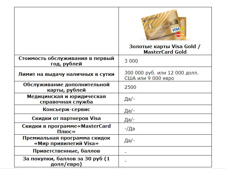 Условия кредитной карты банка Gold (золотая)