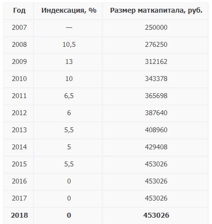 Таблица — Индексация материнского капитала
