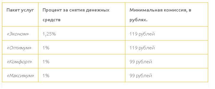 Процентная ставка и минимальная сумма комиссии сторонних банков