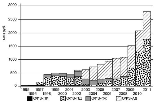 Рис. 1. Структура выпусков ОФЗ в 1995–2011 гг.