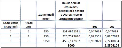 Расчет дюрации