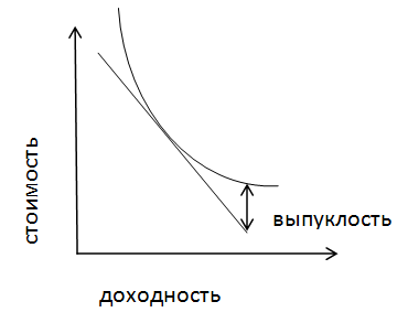 График выпуклости