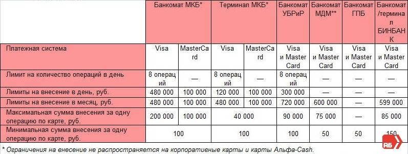 Ограничения, с которыми стоит ознакомиться прежде чем попытаться положить деньги на карту Альфа-Банка через банкомат партнера