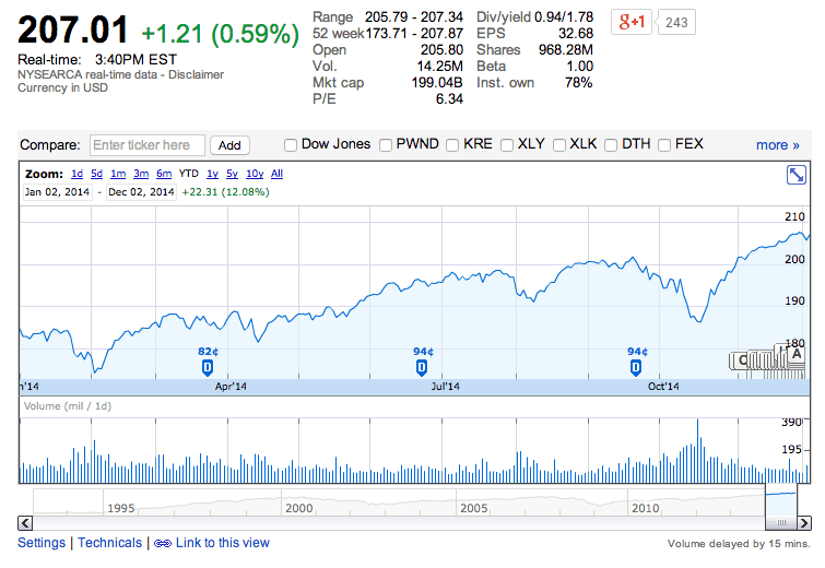 Скриншот Google.finance