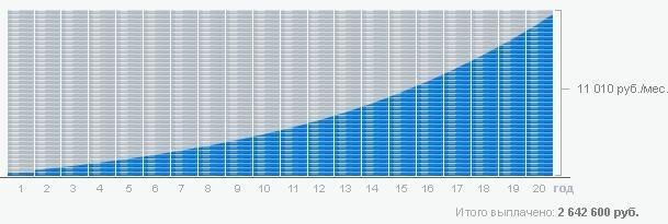 График погашения кредита дифференцированными платежами