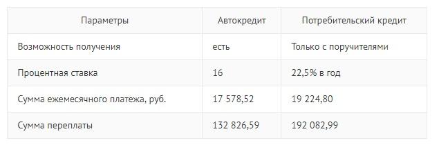 Что выгоднее автокредит или потребительский кредит в Сбербанке России