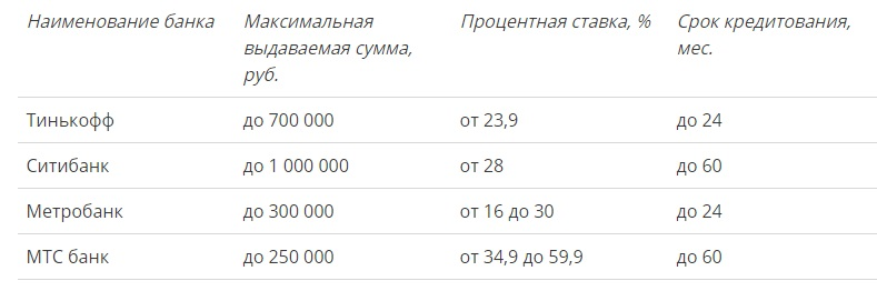 Таблица. Список банков, которые выдают кредиты с отрицательным рейтингом