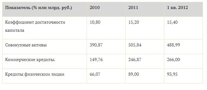 Таблица 3. Финансовые показатели ОАО «Транскредитбанк»