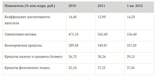 Таблица 2. Финансовые показатели ОАО «Промсвязьбанк»