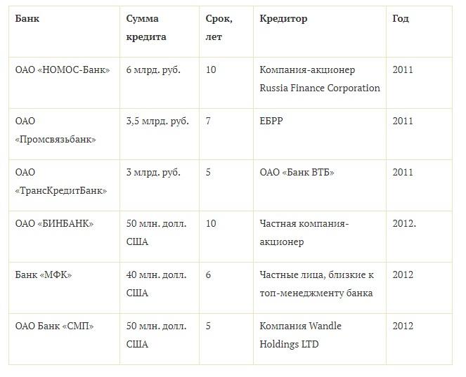 Таблица 1. Особенности субординированных кредитов, выданных российским банкам