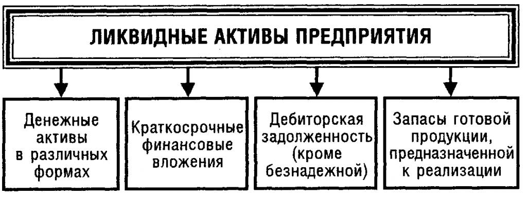Ликвидные активы предприятия
