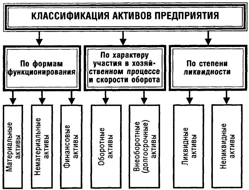 Классификация активов предприятия