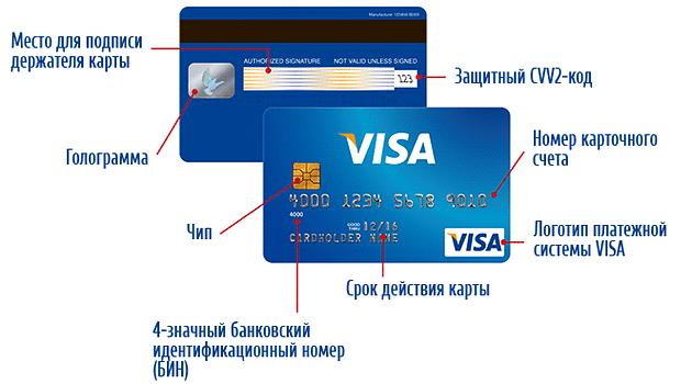 Где найти код безопасности банковских карт Visa, MasterCard и Maestro от СберБанк?