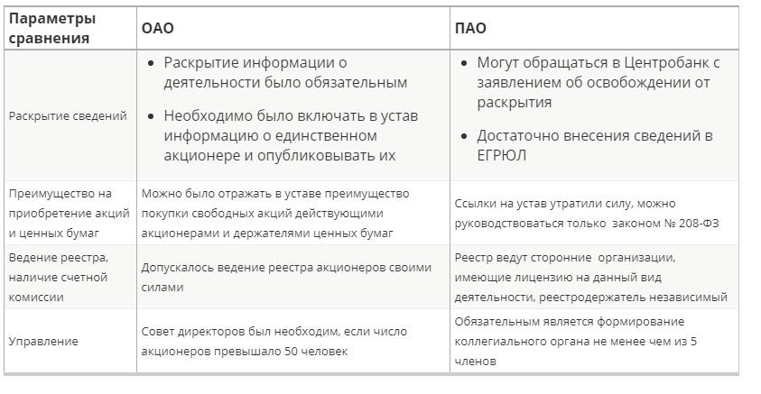 Таблица 1. Отличия публичного акционерного общества от ОАО