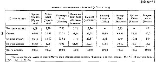 Таблица 4.2 Активы коммерческих банков* (в % к итогу)