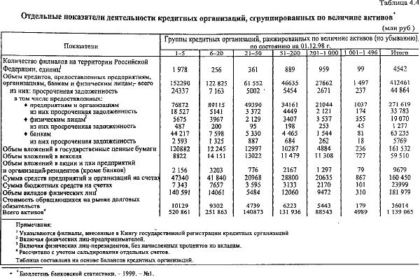 Таблица 4.4 Отдельные показатели деятельности кредитных организаций, сгруппированных по величине активов (млн руб )