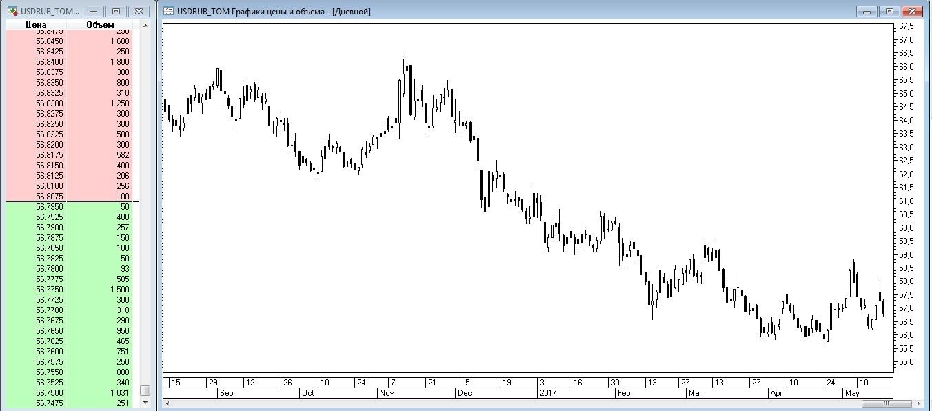 Рис. 3. Котировки и график доллара США за российские рубли в торговом терминале QUIK