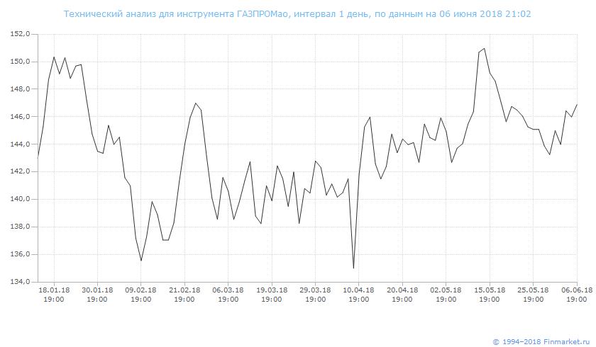 Динамики курса акций Газпрома (GAZP