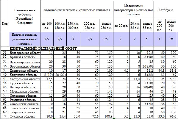 Налоговые ставки в зависимости от региона