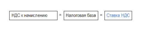 Формула расчета НДС 18