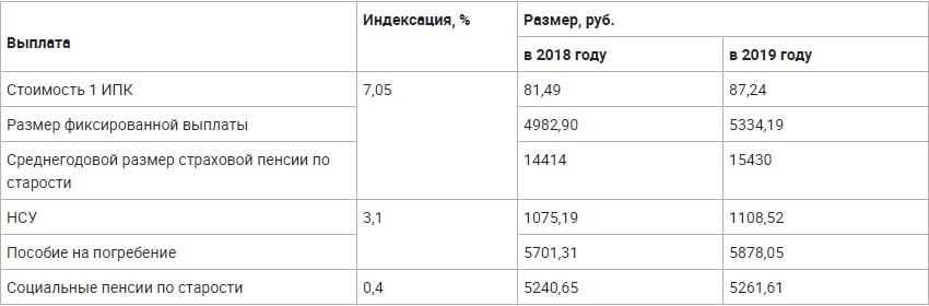 Новые размеры пенсионных выплат после индексации в 2019 году: таблица
