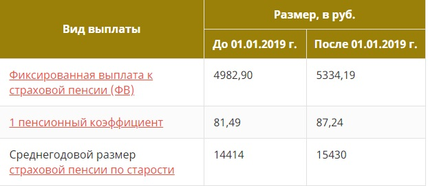 Индексация пенсии в январе 2019 года