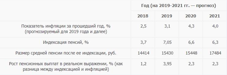 Как изменится средняя пенсия у российских пенсионеров в 2019-2024 годах