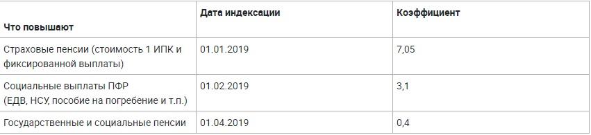 Таблица индексации на 2019 года