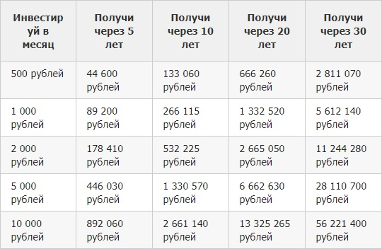 Таблица банковского депозита под 14%