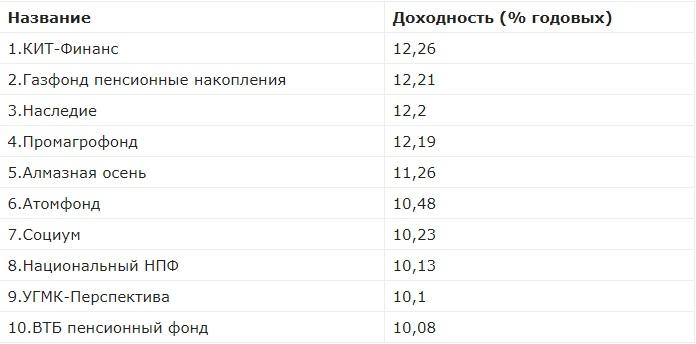 Рейтинг НПФ по доходности
