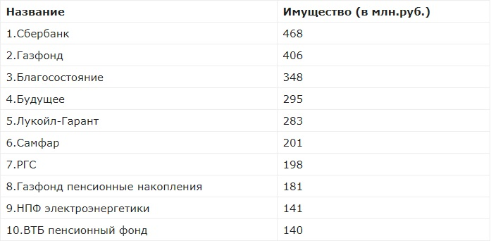 Список надежных НПФ