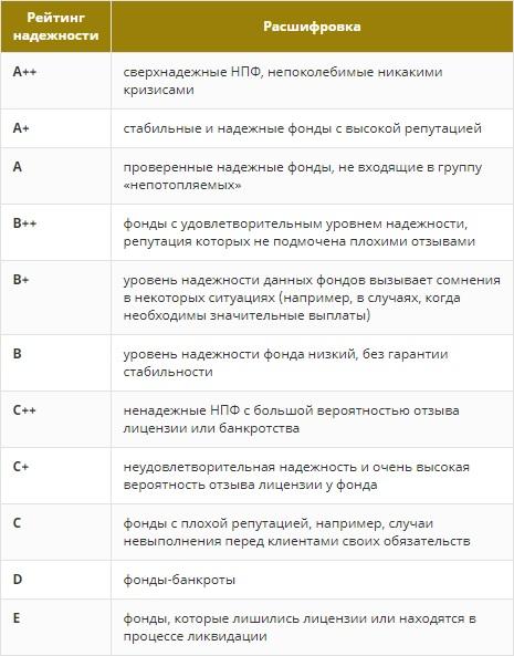Рейтинг надежности НПФ