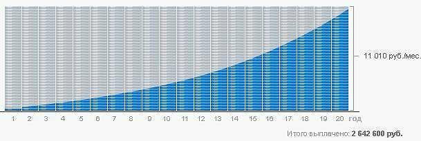 График погашения кредита аннуитетными (равными) платежами: