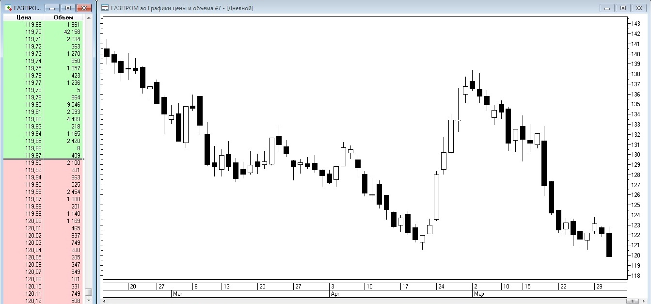 Рис. 1. График и «стакан» акции «Газпрома»