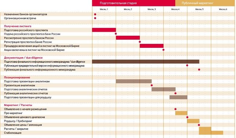 Рис. 1. Временная схема проведения IPO