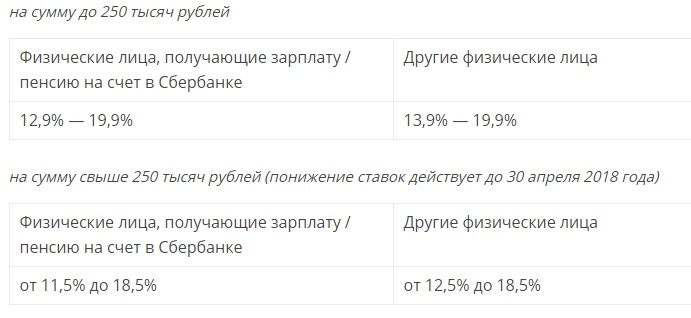 Кредиты наличными в банке санкт-петербург