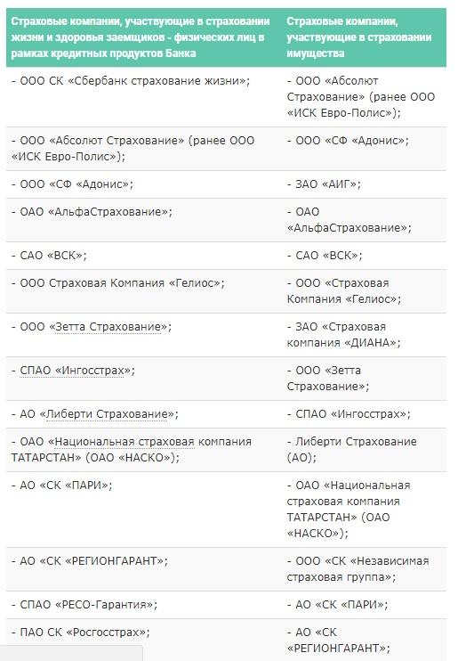 Список страховых компаний, аккредитованных Сбербанком