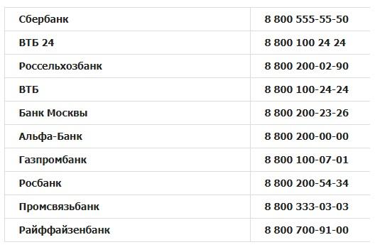 Бесплатные телефоны горячей линии крупнейших банков