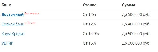 Кредиты в Владимире - 58 предложений банков