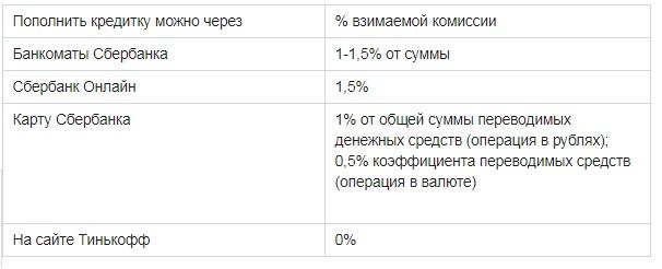 Стоимость транзакций при различных вариантах пополнения кредитки Тинькофф