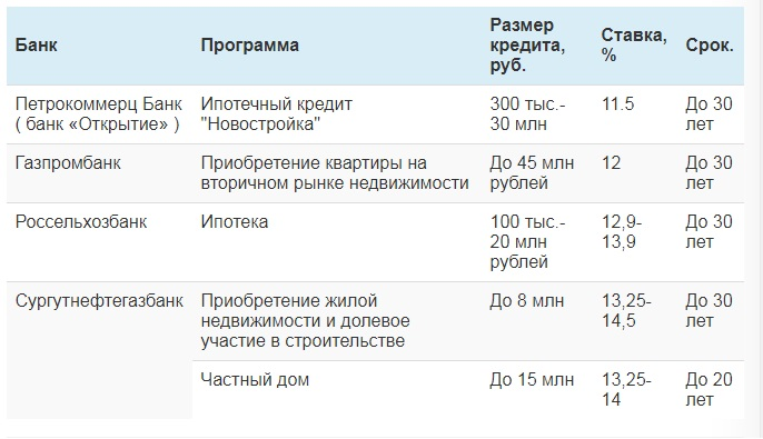 Банковские программы с дифференцированным погашением
