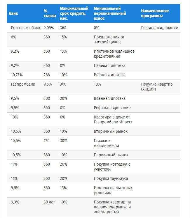Какие банки выдают (предлагают) ипотеку с дифференцированными платежами в 2018 году