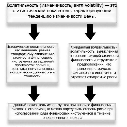 Применение волатильности
