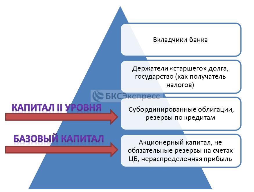 """Очередность выплат при банкротстве банка и учет """"инструментов"""" в капитале организации"""