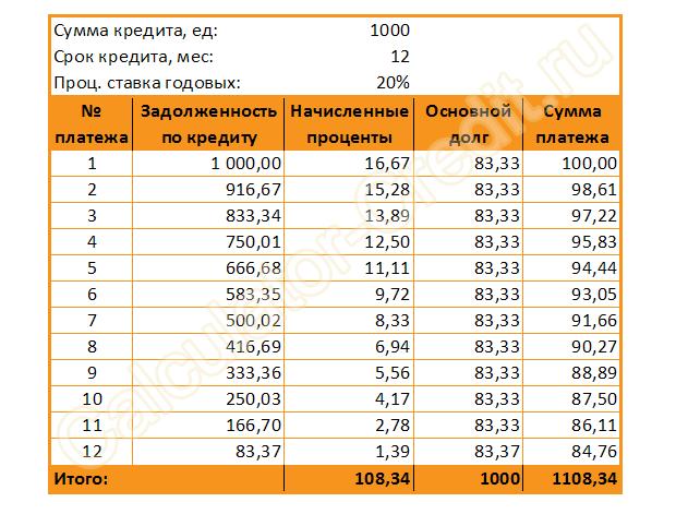 Дифференцированная схема платежей