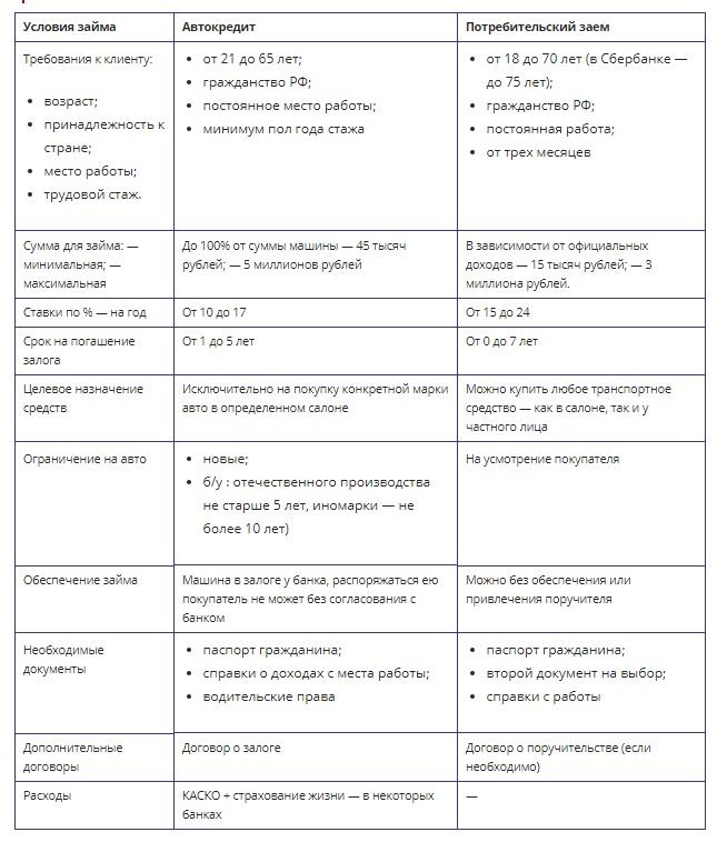 Отличия автокредита и потребительского кредита
